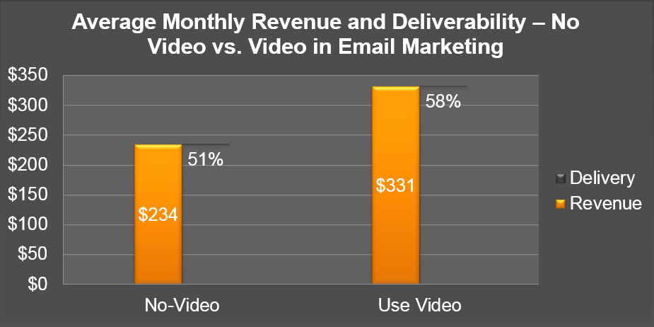 Figure 5 Average Monthly Revenue and Deliverability No Video Versus Using Video In Email Marketing Question: For each of the following email metrics, please select what your average metric is for