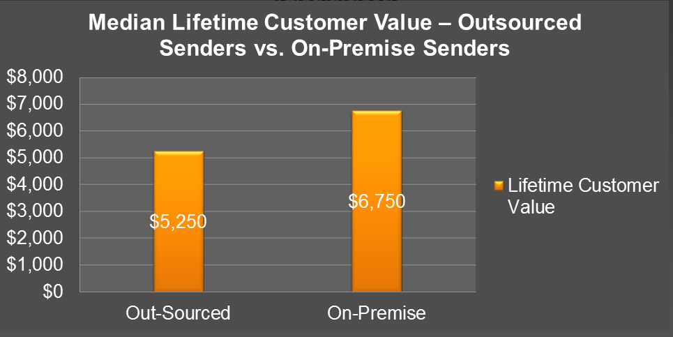 significantly lower than delivery rates typically published by vendors, we found them to be accurate, particularly in the difference between on-premise and outsourced senders.