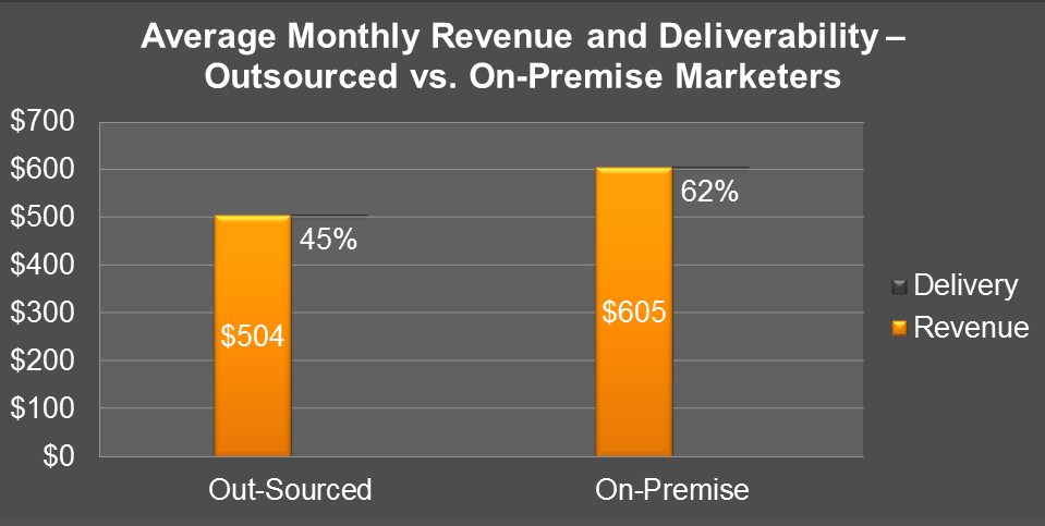Figure 11 Overall Corporate Revenue Percentage of Email Revenue Contribution Question Asked: What percentage of your overall revenue is attributed to your email marketing initiatives?