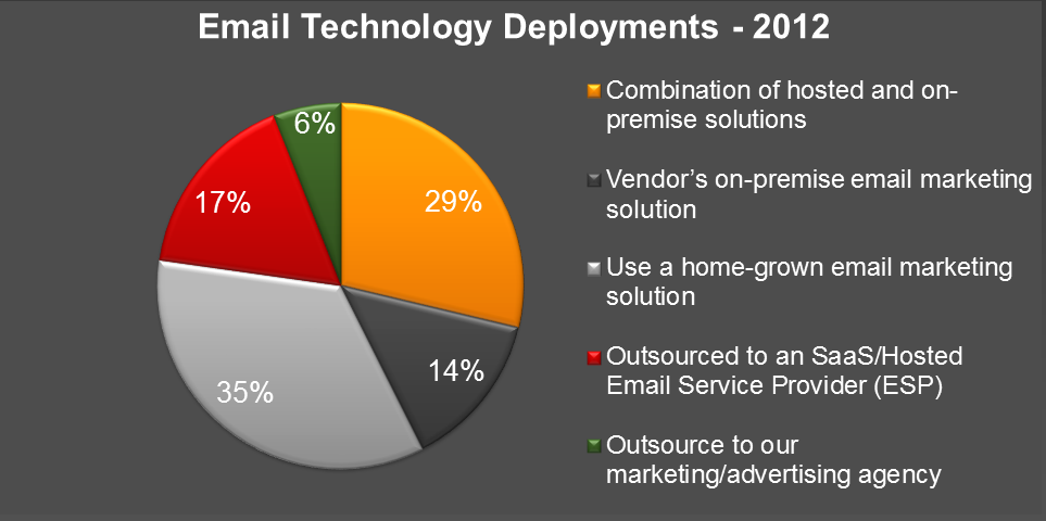 PART I Exploring Email Marketing Deployments While Home Grown Solutions Still Persist, Many Rely on a Combination of Outsourced and On-Premise Email Marketing Solutions Given the tenure of the email