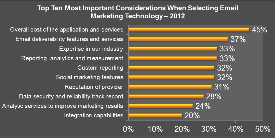 Figure 2 Top Ten Most Important Considerations When Selecting Email Marketing Technology 2012 Question: What are your most important considerations when selecting an email marketing