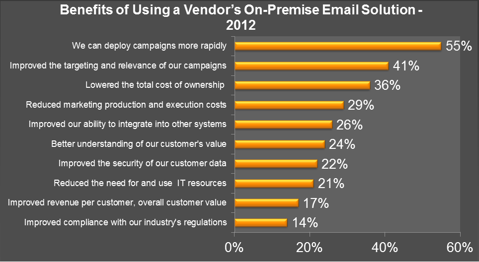 Figure 3 Outlook for Using On-Premise Email Marketing Solutions - 2012 Question Asked: Would you consider utilizing a vendor s on-premise email marketing solution?
