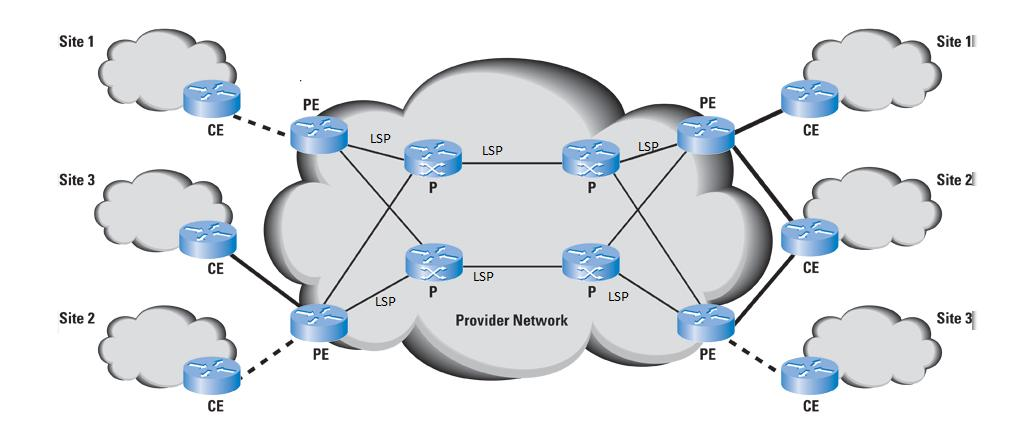 Figure: 1 Service Provider MPLS Network [20] IV. Virtual Private Network A VPN is a private network over a public or shared network in such a way as they are directly connected.