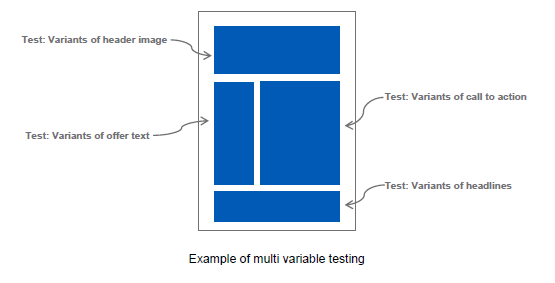 Multi Variant Testing This strategy involves changing a number of elements of the email campaign at once, with the objective to significantly increase overall performance.
