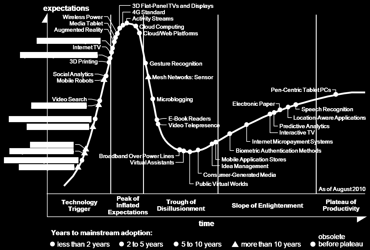 Following the Hype Cycle -