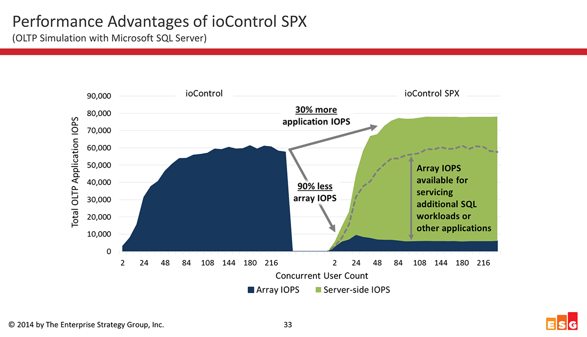 From an IOPS standpoint, NexGen and NexGen SPX provided a 4 to 5.5 times performance improvement over traditional SAN.