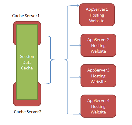 V. Current Solutions One more enhanced and efficient way to load balancing and making your application highly available is external cache server (For example Oracle Coherence Server ) where all web