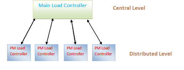 4.1 Central Level: The load balancing solution is done by the main Load controller and PM Load controllers.