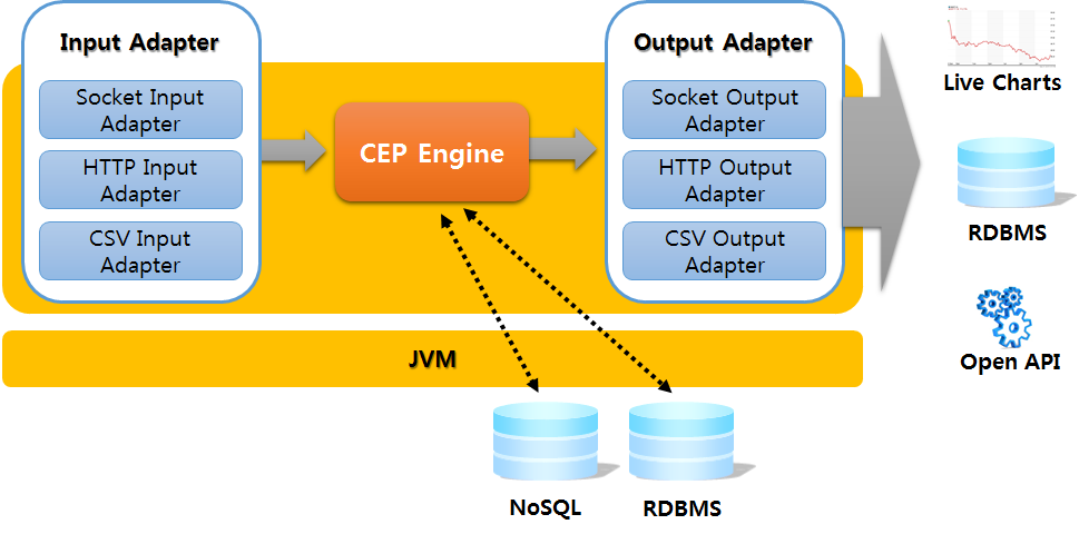 Figure 2. CEP Architecture 2.4. Hadoop and CEP for Big Data Approach The Big Data-based methodologies have been mainly the Hadoop-oriented approaches from the prospects of saving.