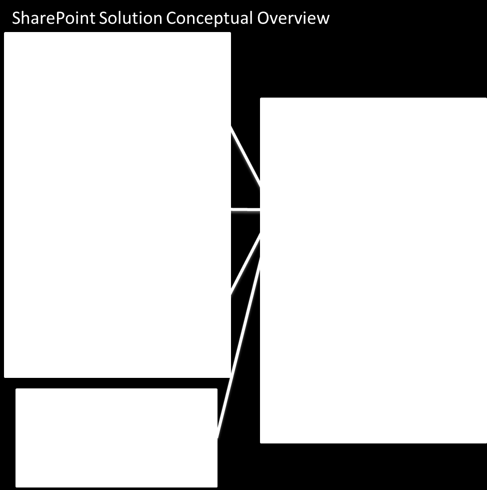Figure 1: SharePoint Solution Conceptual Overview SharePoint Platform The SharePoint platform is the basis for the solutions described in this paper.