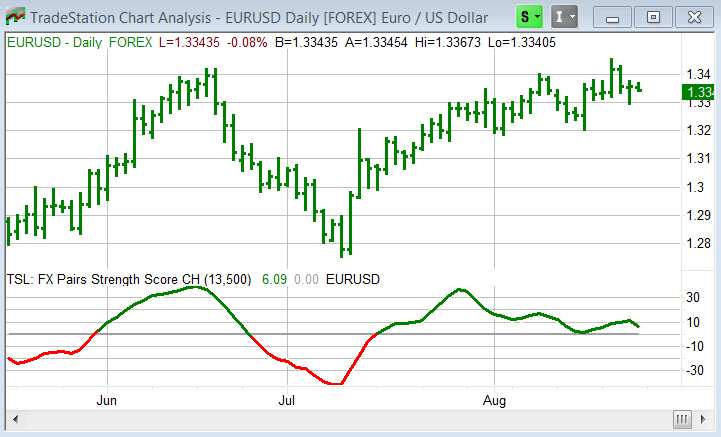 Figure 3: EURUSD with TSL: FX Pairs Strength Score CH Charting the Strength Score for the