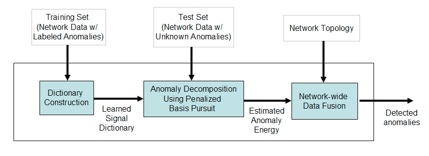 166 8.2 BasisDetect Overview Our automated BasisDetect framework for detecting network anomalies is divided into three distinct components.