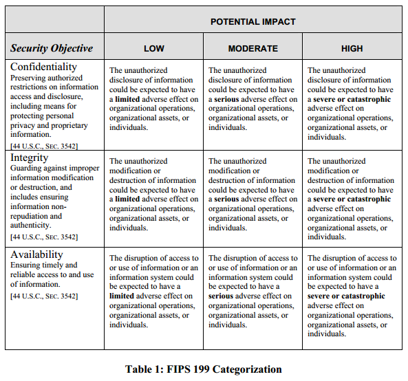 FIPS 199 Standards for Security Categorization