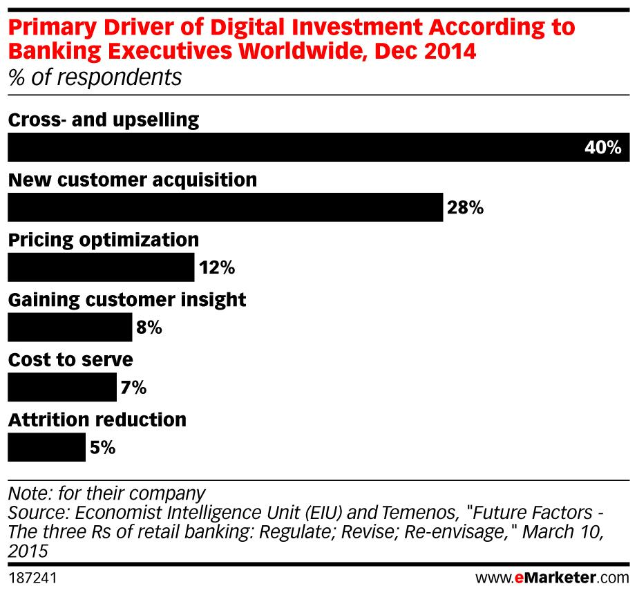 Implementing a Digital Strategy is a top priority for financial services in 2015 Financial