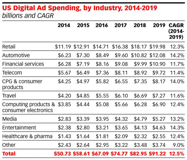 The Financial Industry s spend on Digital Channels is