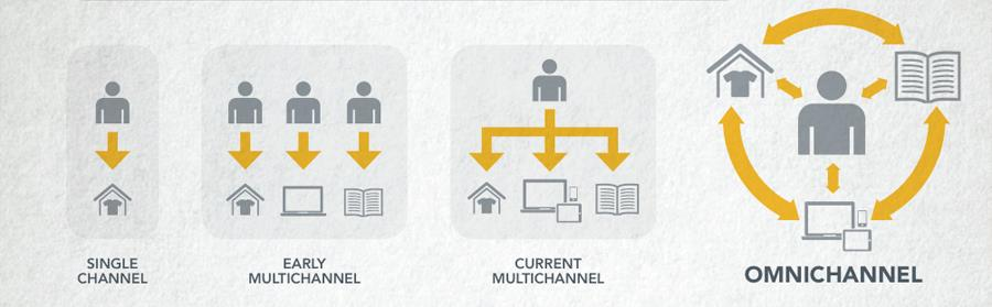 To optimize your omnichannel strategy test and identify the best performing mix of channels All marketing efforts, whether for prospect