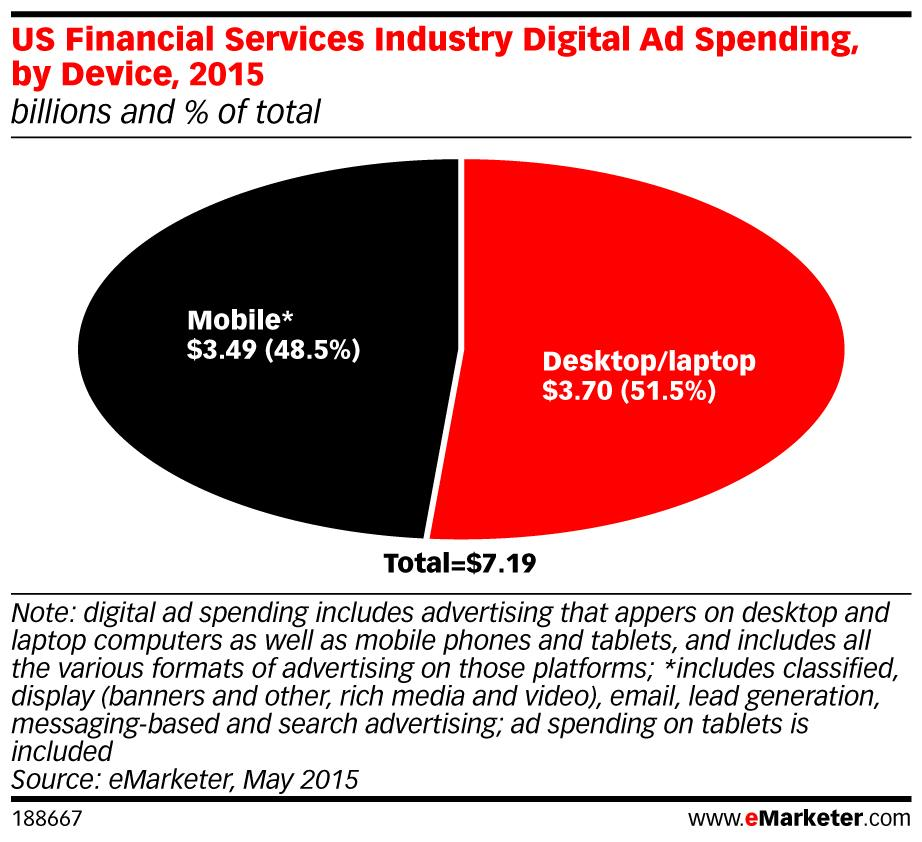 The increase in Mobile Ad spending is one of the reasons behind the overall increase in Digital Spend Financial Services are spending almost as much on Mobile Advertising, as on Desktop/Laptop