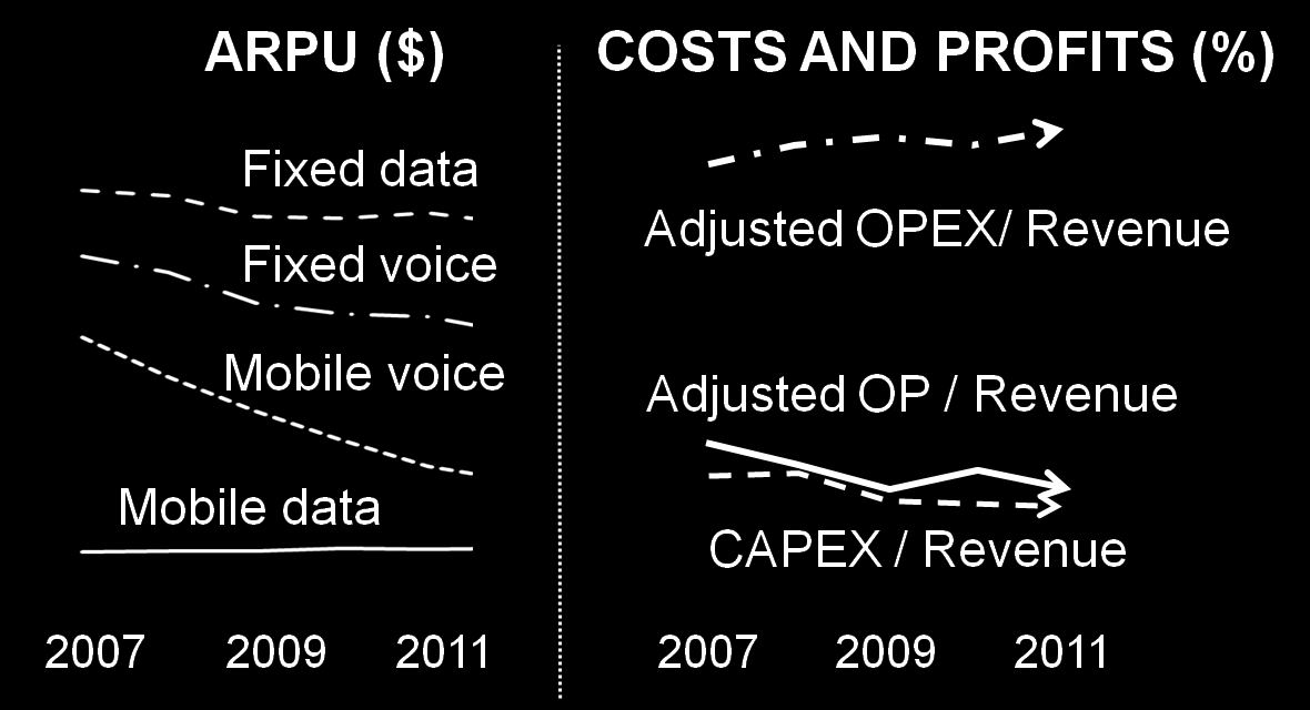 TELECOMMUNICATIONS MARKETS ARE CHALLENGING REVENUES AND ROI ARE UNDER PRESSURE REVENUES UNDER PRESSURE OTTs TARGET SP CORE SERVICES