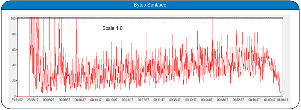 IOPS for User Data Share (22 xsas drives) The following graph shows the network utilization: Bytes Sent/sec