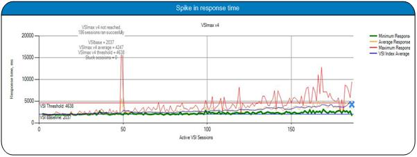 In addition we also performed storage cluster failover testing in order to understand the impact on live user sessions.