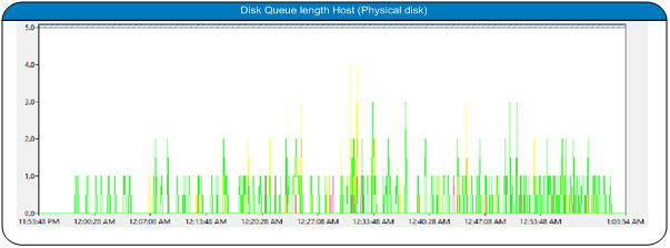 Disk Queue length for Physical server