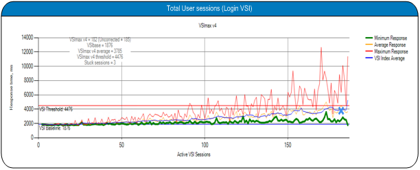 The following graph shows the total user sessions run during the testing: Total User Sessions Conclusion The primary objective of testing was to validate that Citrix XenDesktop 7 supports Commodity