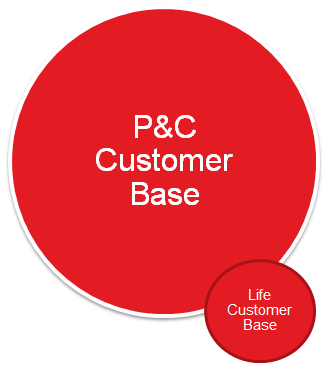 Multi-line Company Cross-sell Model Background A large multi-line company with a very large P&C customer base. Low life product penetration.