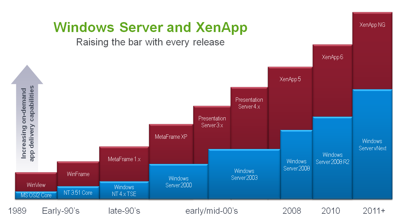 Citrix XenApp Release History XenApp was previously WinFrame,