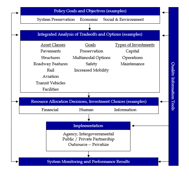Figure 2.1. Transportation Asset Management Framework 2.