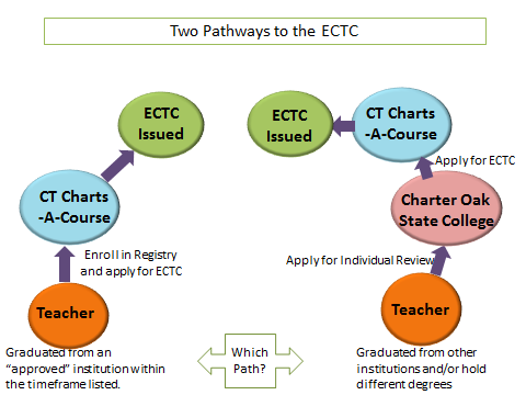 Pathways If you have the following degrees, your path to an ECTC to document that you meet the educational requirements after 2015 or 2020 is through the Individual Review Process: An associate s