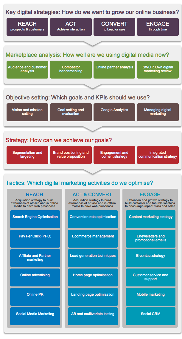 The RACE digital marketing planning framework What is it?