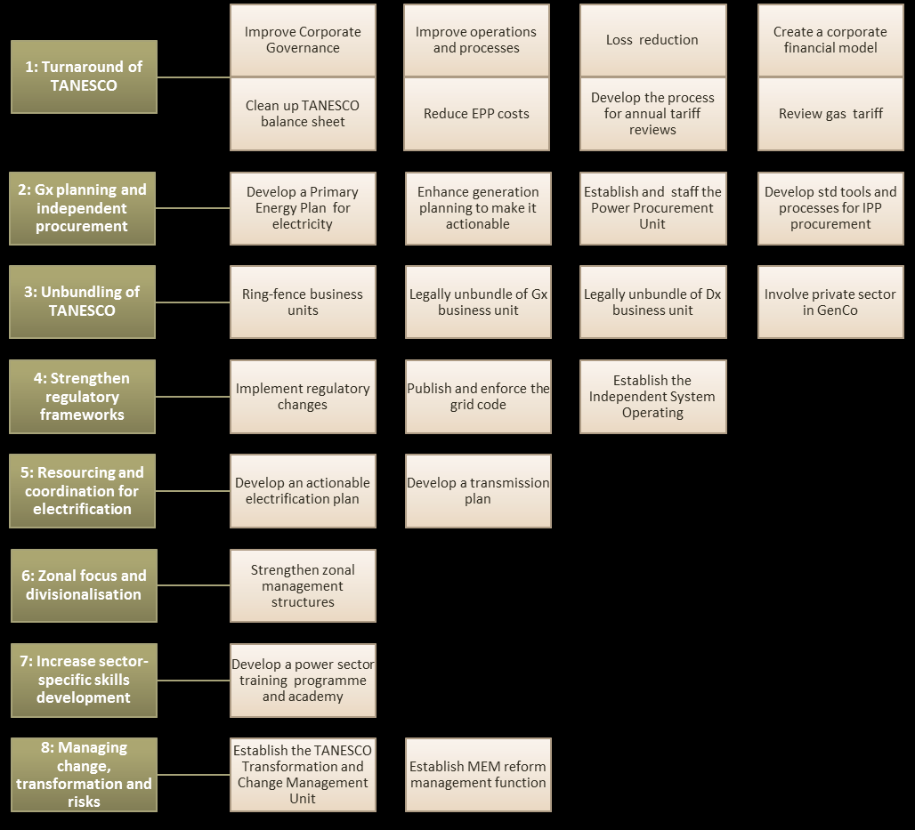 Figure 13: Summary of Key Activities of the Roadmap 6.