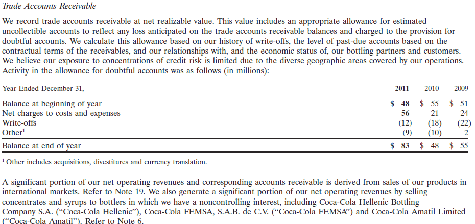 Coca Cola Balance Sheet disclosures for 2011 and 2010: Excerpt from Coca Cola s 2011