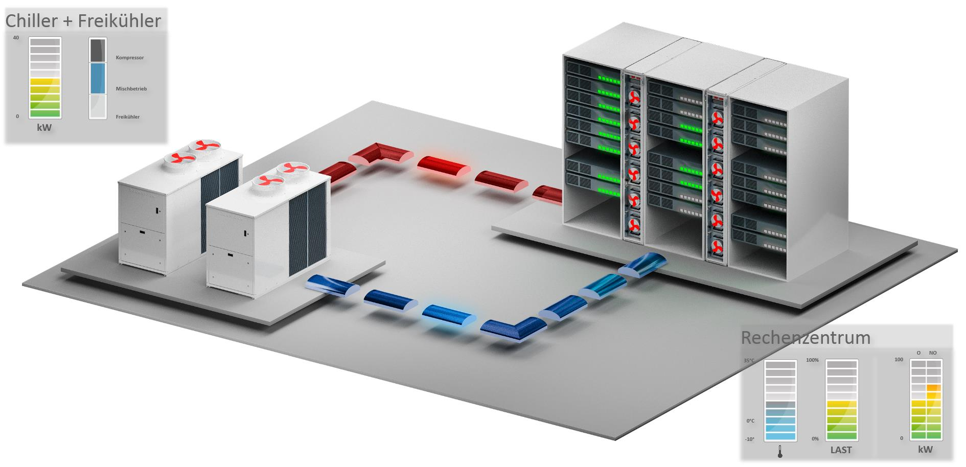 Research - AC4DC Data centre architecture, IT cooling and