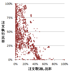 Execution Rate 3.4 Share of HFT Orders/Trading The share of HFT in terms of trading value was about 20%, Distribution of Virtual Servers (Sep.