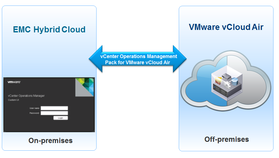 Chapter 4: Hybrid Cloud Monitoring Monitoring across cloud environments vcenter Operations Manager with Management Pack for VMware vcloud Air provides comprehensive operational visibility of both EMC