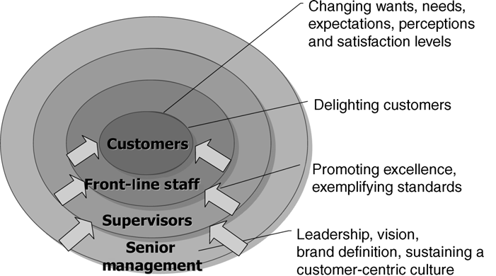 Elements for a Customer Centric