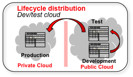Lifecycle Distribution Hybrid Interoperability of Application Lifecycle Stages of SDLC are distributed across
