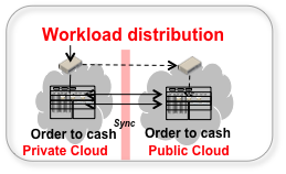 Workload Distribution Hybrid Interoperability of Replicated Workloads Identical processing spread over multiple clouds.