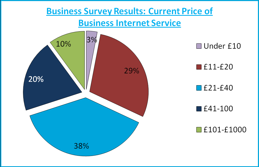 Figure 8: How much are businesses willing to pay for a one off connection fee. 84% of the surveyed businesses would pay a one off connection fee if required. 42.