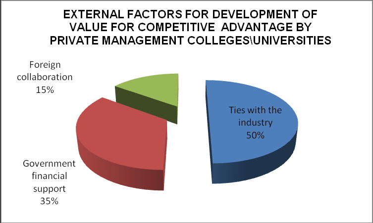Graph 2: Showing the internal factors responsible for the development of value for achieving competitive advantage by private management colleges or universities