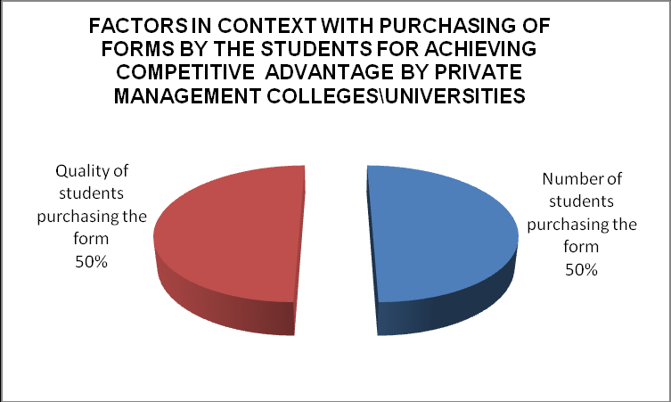 Graph 4: Showing the factors responsible for the development of Knowledge Management for achieving competitive advantage by private management colleges or universities