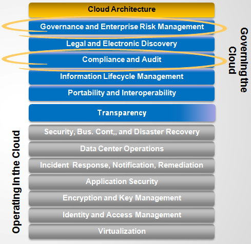 The GRC Stack Framework Copyright 2011 Cloud