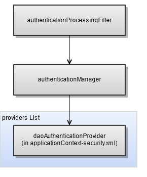 JasperReports Server Authentication Cookbook The following figure shows the most important authentication-related beans in the filter chain: Figure 7-1 Beans for Internal Authentication in