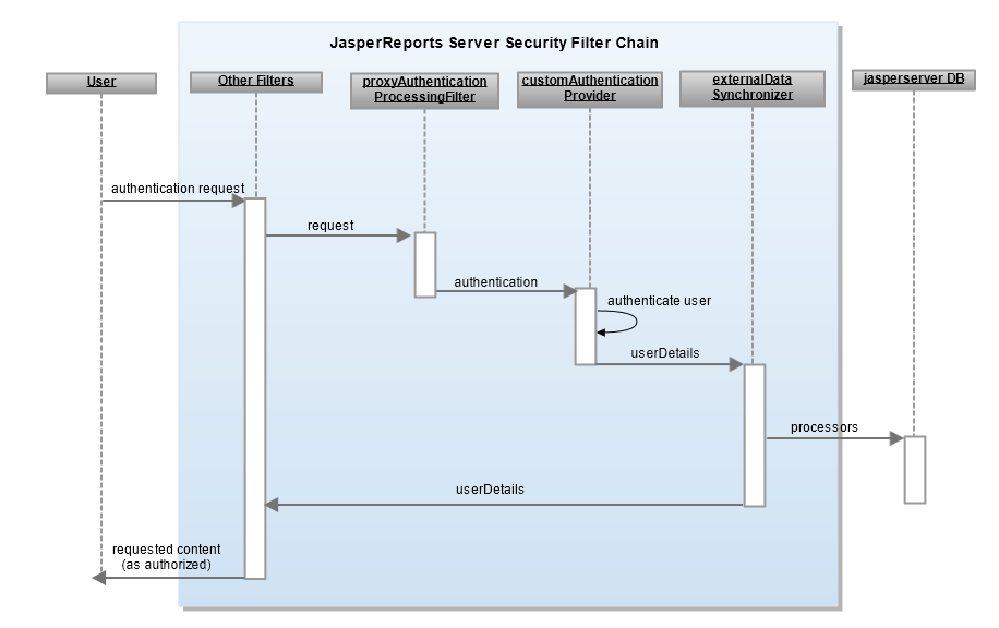 JasperReports Server Authentication Cookbook Figure 7-3 Sequence Diagram for Authentication Based on the Request To set up authentication based on the request, follow these steps: 1.