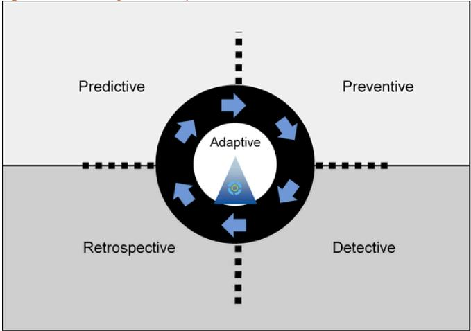 GARTNER: ADAPTIVE SECURITY ARCHITECTURE PROTECTION FROM ADVANCED ATTACKS On Adaptive Security Architecture The goal is not to replace traditional SIEM systems, but rather to provide high-assurance,