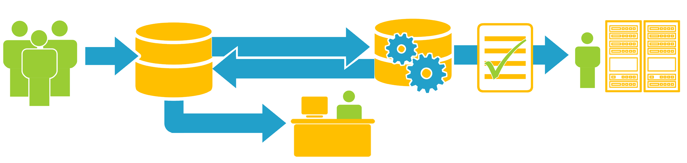 Benefits of Integrating ITSM and DCIM Several organizations are already integrating their Raritan DCIM software with their ITSM software and operational support elements, e.g. CMDB, Service Desk, change ticketing systems, and workflow engines.