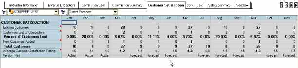 The Commission Summary tab is linked from the Commission Calc tab and provides a high level view of anticipated commission payouts, as well as a comparison to the previous forecast, plan, and