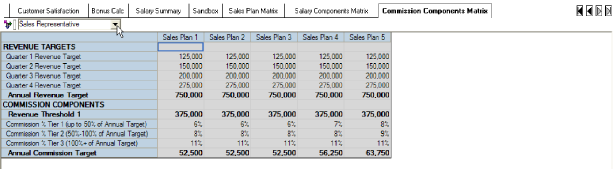The Commission Components Matrix tab provides the revenue