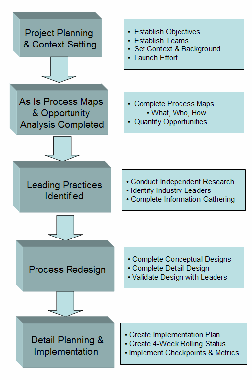 Our assistance in business process improvement varies by project and is based on client need.
